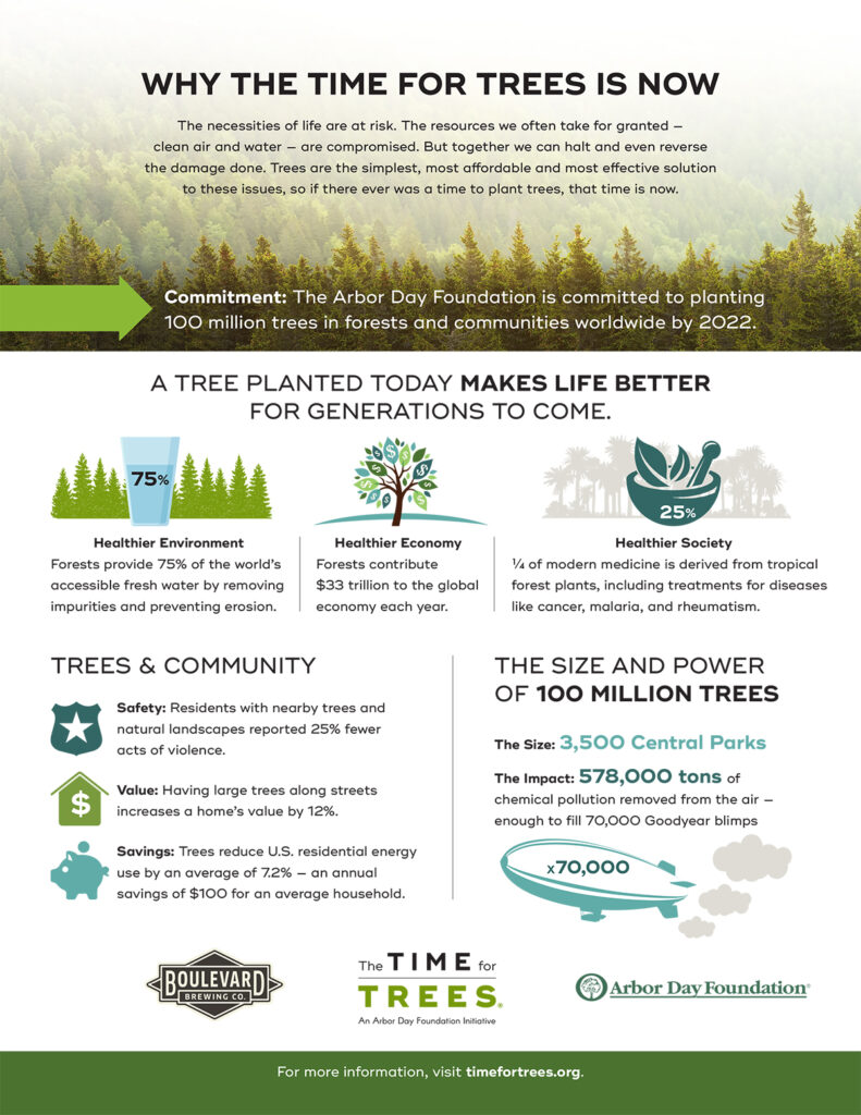 Arbor Day Foundation infographic